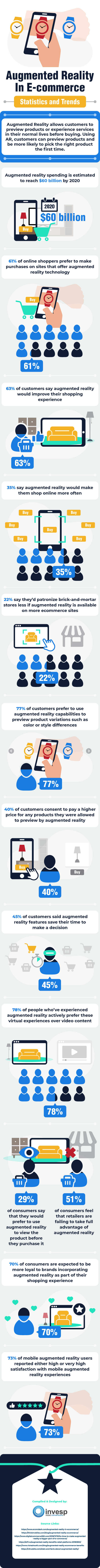 Augmented Reality Infographic 2020